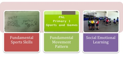 Collage showing Sports and Games Module for Primary 1 pupils.jpg