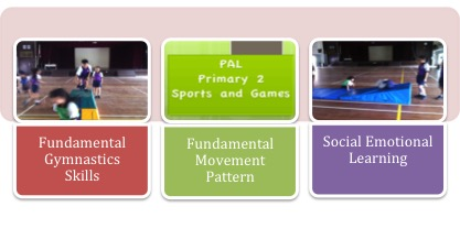 Collage showing Sports and Games Module for Primary 2 pupils.jpg