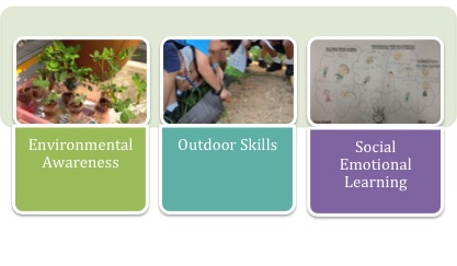Collage showing Outdoor Education Module.jpg